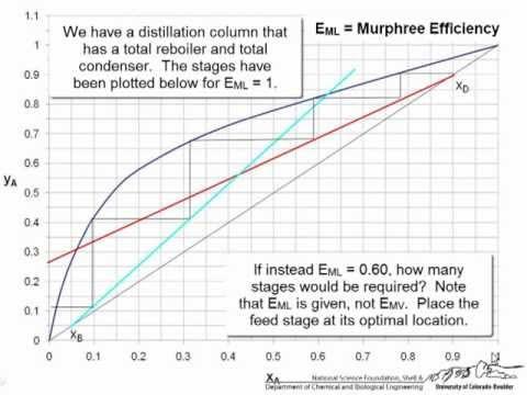 Distillation - Murphree Efficiency