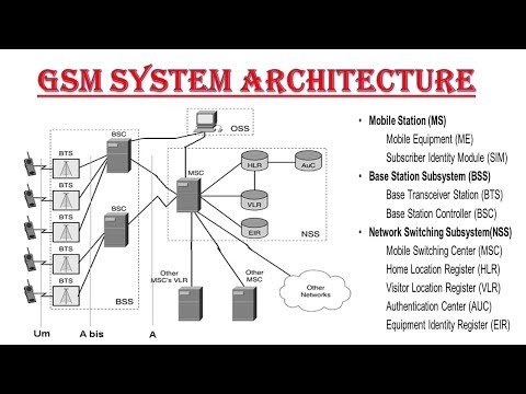 GSM Architecture explanation in Hindi | GSM Architecture in Mobile Computing