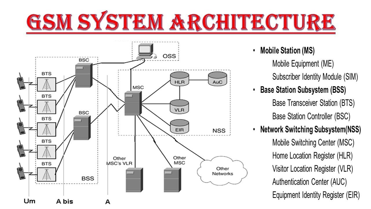 gsm architecture explanation in hindi gsm architecture in mobile computing [ 1280 x 720 Pixel ]