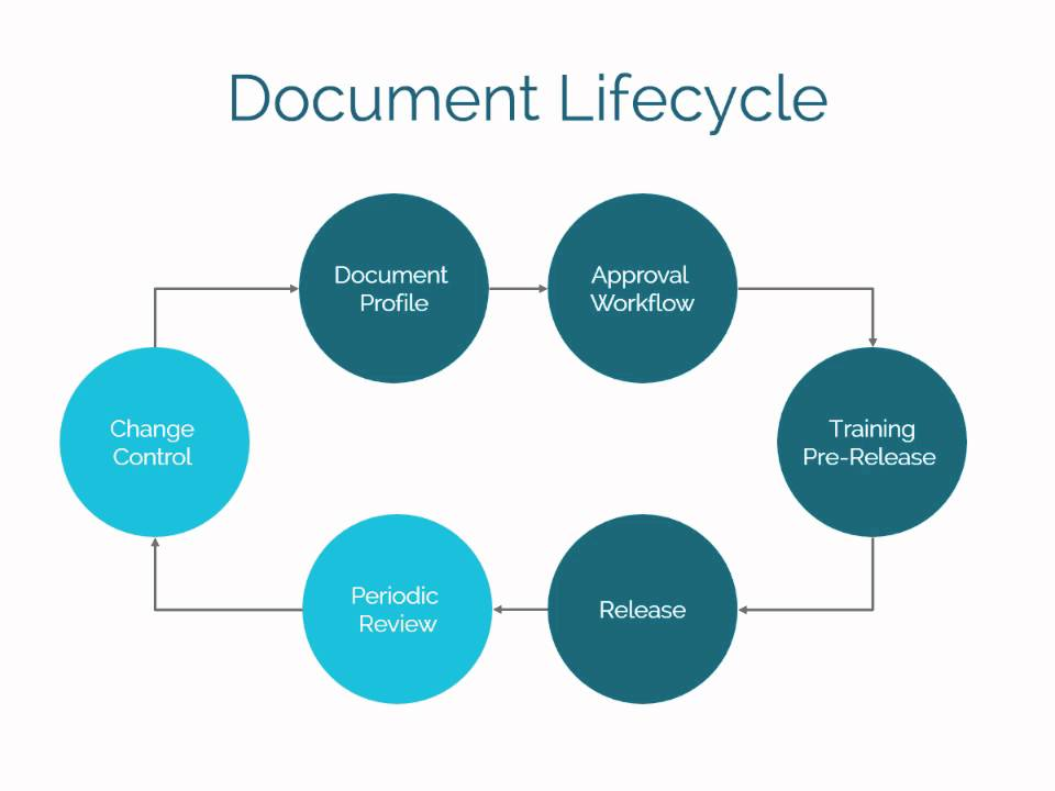 Smartsolve Document Management Overview Youtube