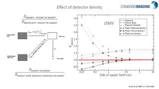Basic Ion Chamber and Electrometer Characteristics - Part III