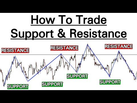 3 PROFITABLE Support & Resistance STRATEGIES (Advanced Video...)