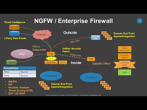 next-generation-firewalls:-how-to-select,-plan-and-deploy-a-modern-cybersecurity-fabric.