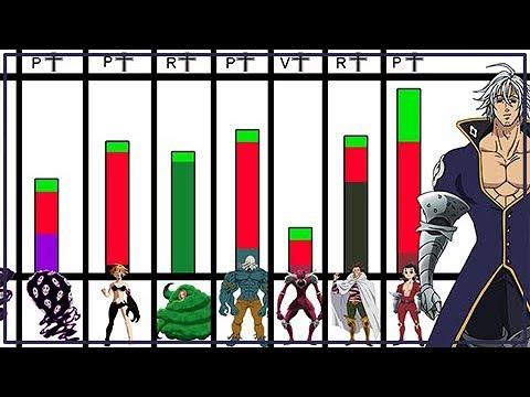 Explicación Niveles De Poder De Los 10 Mandamientos Nanatsu No Taizai Actual Youtube