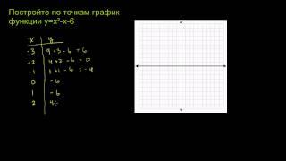 Построение графика квадратичной функции. Пример