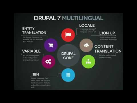 New and improved ... Selling the value of new Drupal 8 technical features