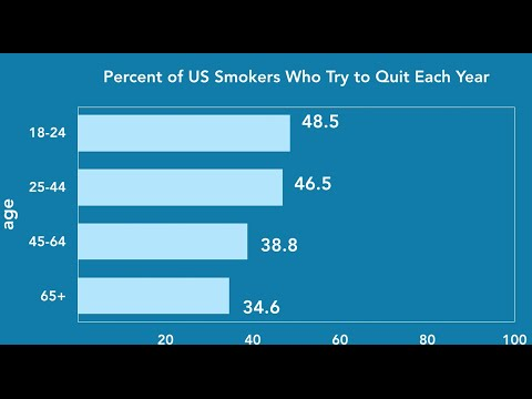 ADVICE FOR ADHD SMOKERS TRYING TO QUIT