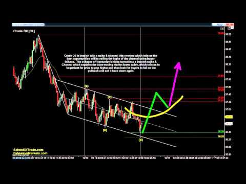 Watch for Failures Trades | Crude Oil, Gold, E-mini & Euro Futures 12/10/15