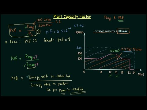 Plant Capacity Factor (PCF)