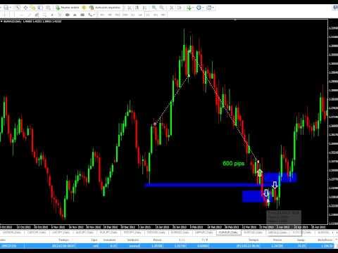 estrategias de forex - trading sin indicadores , estrategias forex para ganar dinero suguro