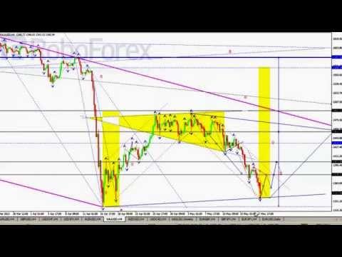 Технический анализ валютных пар Forex на 2005
