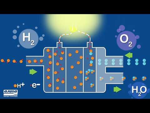 ¿Cómo funciona una pila de hidrógeno? / How does a hydrogen fuel cell work?