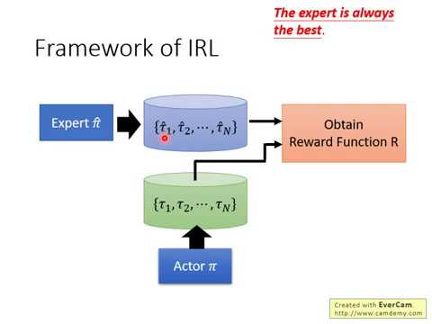 DRL Lecture 8: Imitation Learning