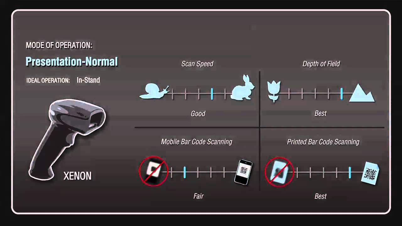 Honeywell Xenon™ Modes of Scanning Video