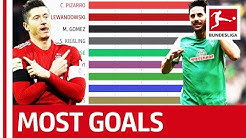 Who is the Top Bundesliga Goal Scorer Since 2000? - Powered by FDOR
