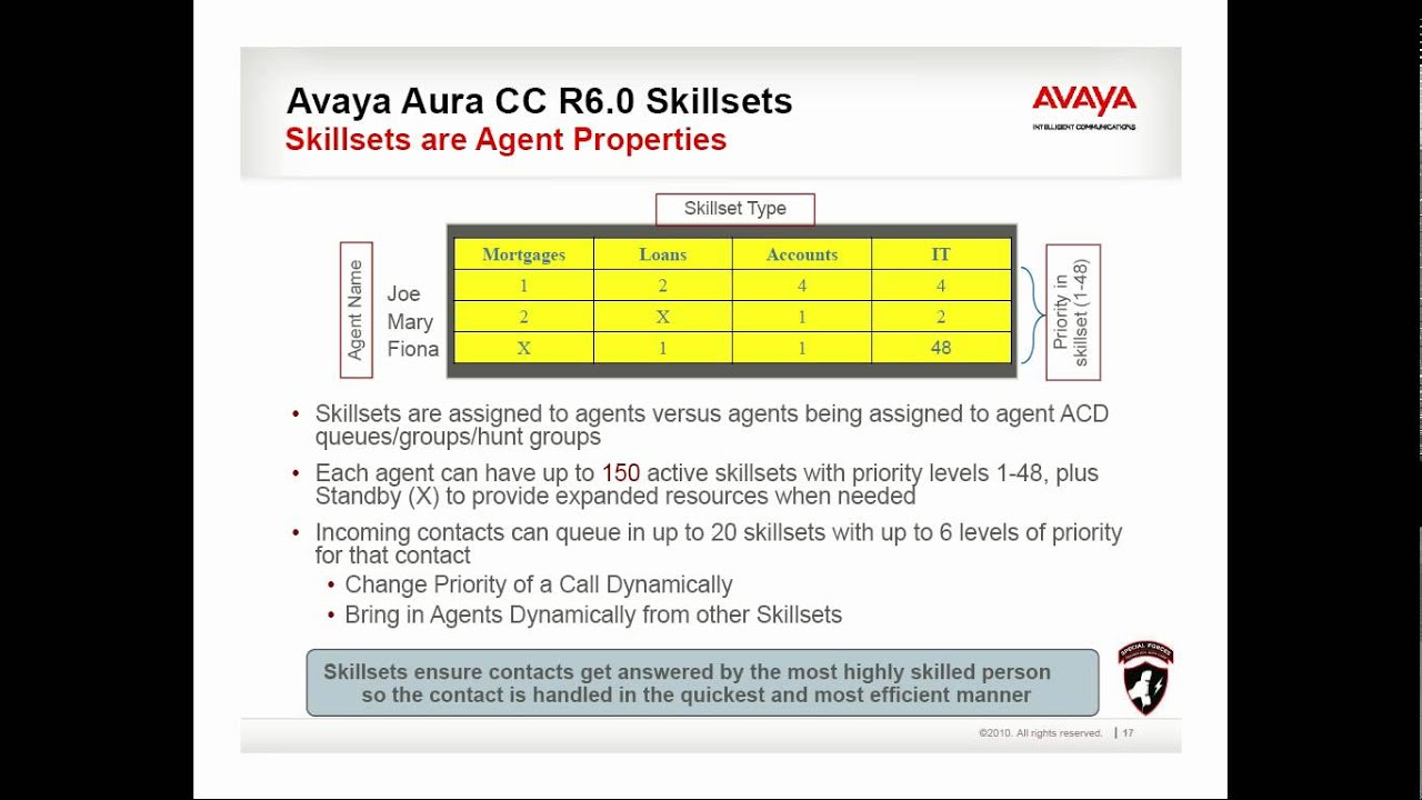 101 Free Video Training for Avaya unified communications - Part 2