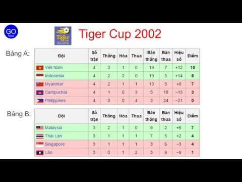Lịch sử & kết quả AFF cup qua các thời kỳ từ Tiger  Cup 1996 đến Aff Cup 2016