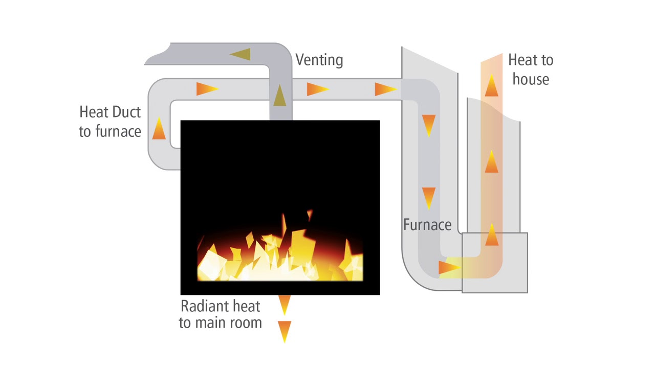 heat management solutions heat duct kit youtube