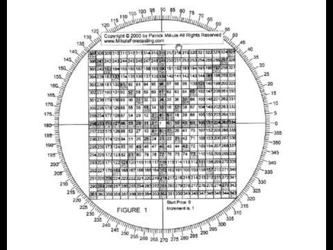 Что такое Квадрат Ганна 9