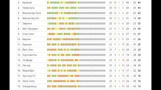 Чемпионат Англии по футболу 21 тур результаты + турниртая(Из этого короткого обзора вы узнаете результаты 21 тура Чемпионат Англии по футболу 2017 (английский премьер..., 2017-01-14T19:55:35.000Z)