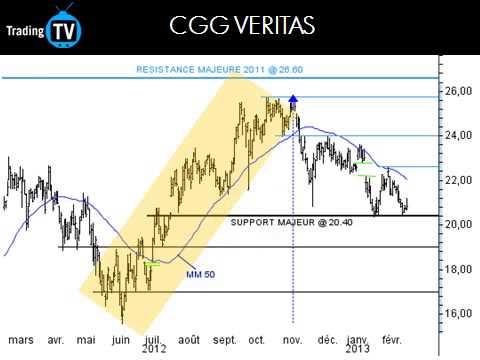 CGG VERITAS : reprise du courant acheteur
