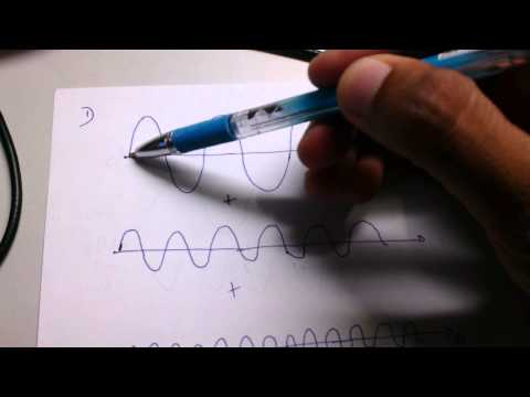 Significance of Time domain and Frequency domain