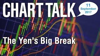 LMAX Exchange Chart Talk - Monday, September 11, 2017