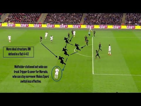 Tactical Analysis | Real Madrid's Defensive Mistakes vs. Tottenham (11/1/17)