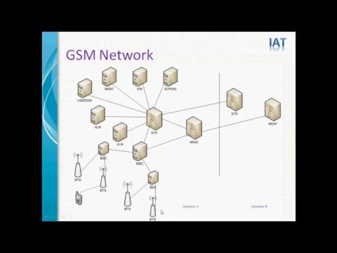 What is GSM - GSM Tutorial