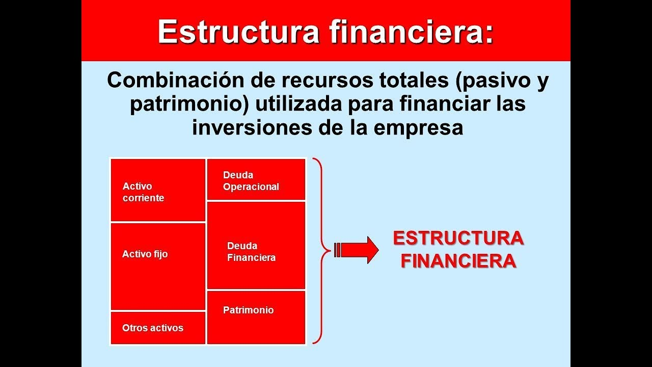 Estructura Financiera Que Es Explicación Sencilla Contabilidad
