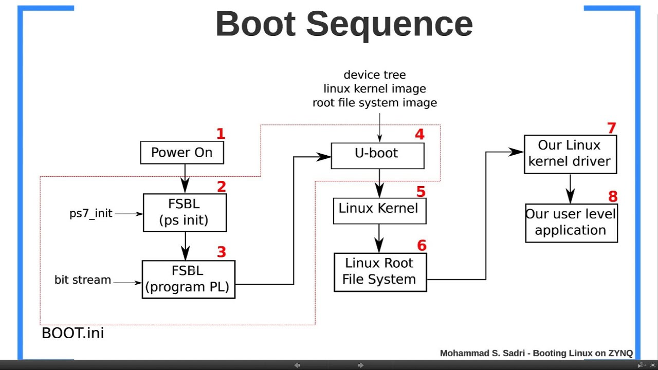 ZYNQ Training - Session 11 Part I - Booting Linux on ZYNQ