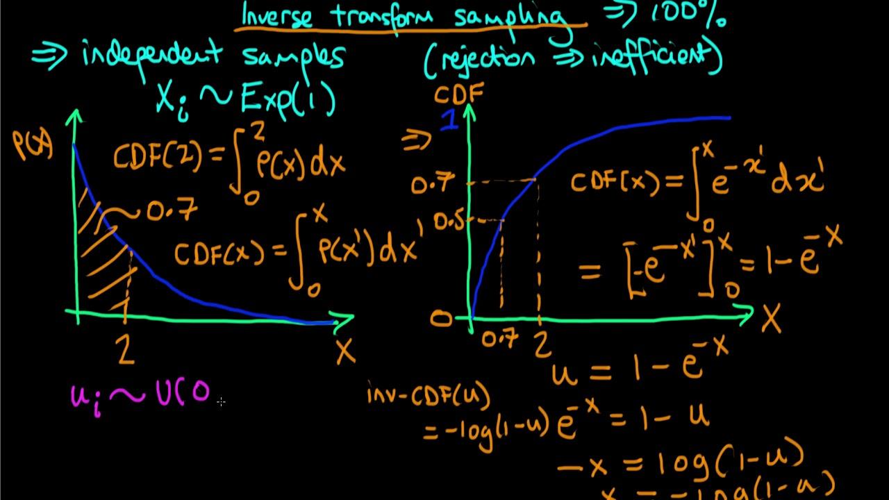 An introduction to inverse transform sampling