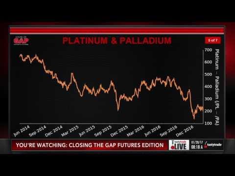 Metal Futures: Platinum (/PL) & Palladium (/PA) | Closing the Gap: Futures Edition