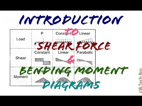 [English - हिन्दी] - Shear Forces and Bending Moments Diagram : Part 1 (Basics)