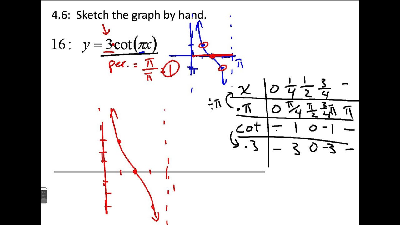 4 6 Graphs Of Other Trigonometric Functions