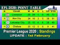 EPL 2020 Point Table Today 1st February || English Premier League 2019-20