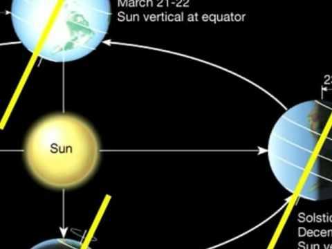 Earth Sun Geometry