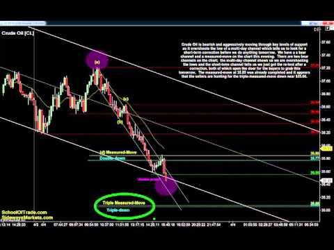 Day Trading with Failures   Crude Oil, Gold, E-mini & Euro Futures 04/04/16