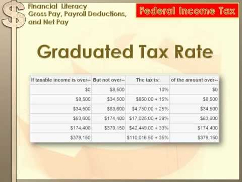 Financial Literacy - Gross Pay, Payroll Deductions, Net Pay: