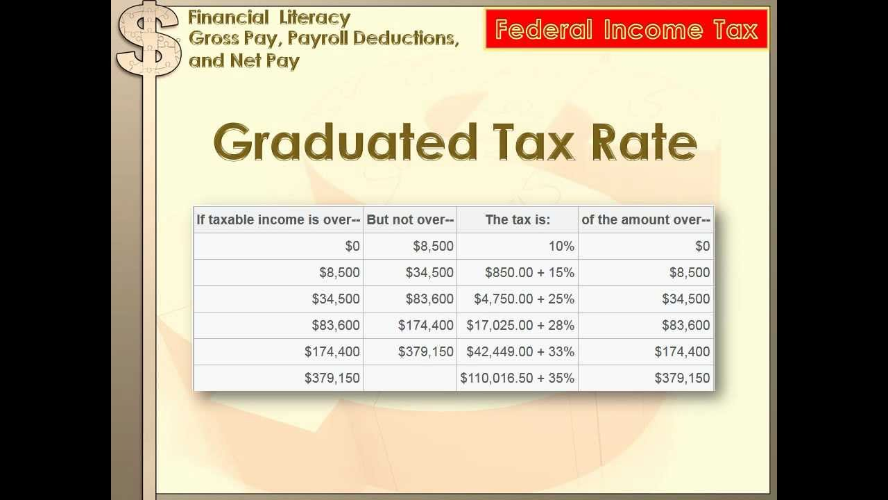 Financial Literacy - Gross Pay, Payroll Deductions, Net Pay: 8th ...
