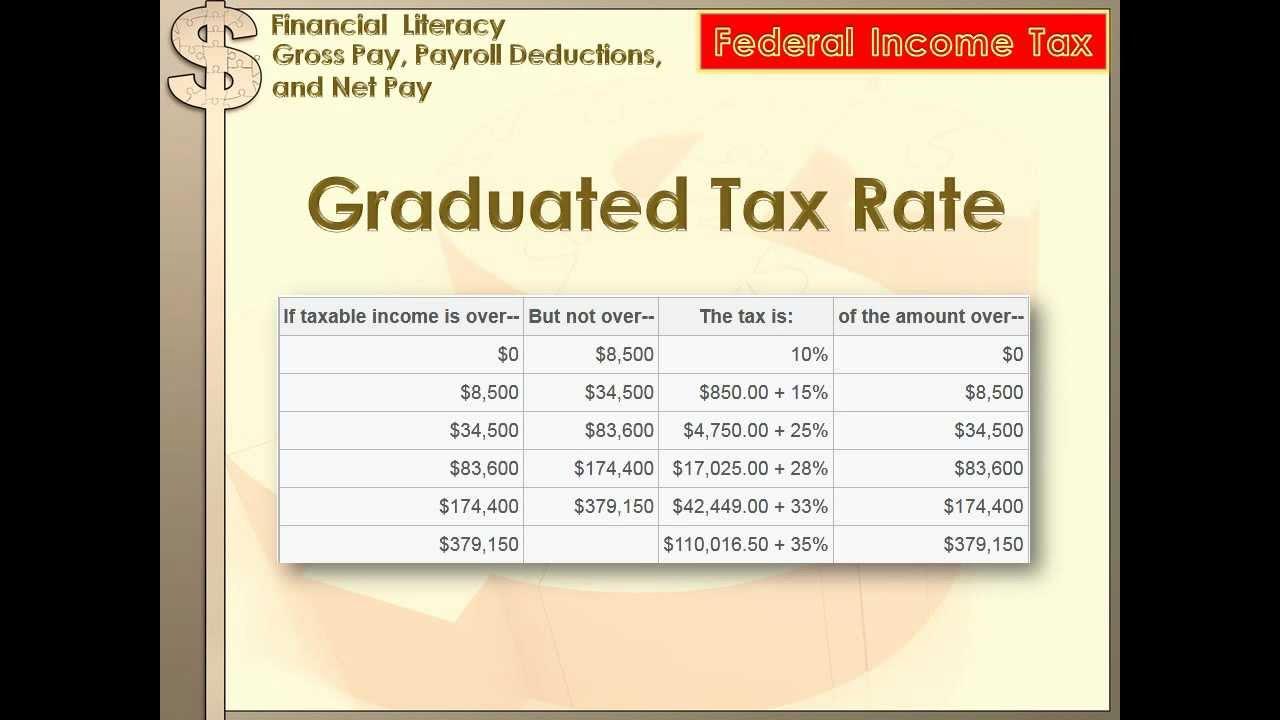 Financial Literacy - Gross Pay [ 720 x 1280 Pixel ]