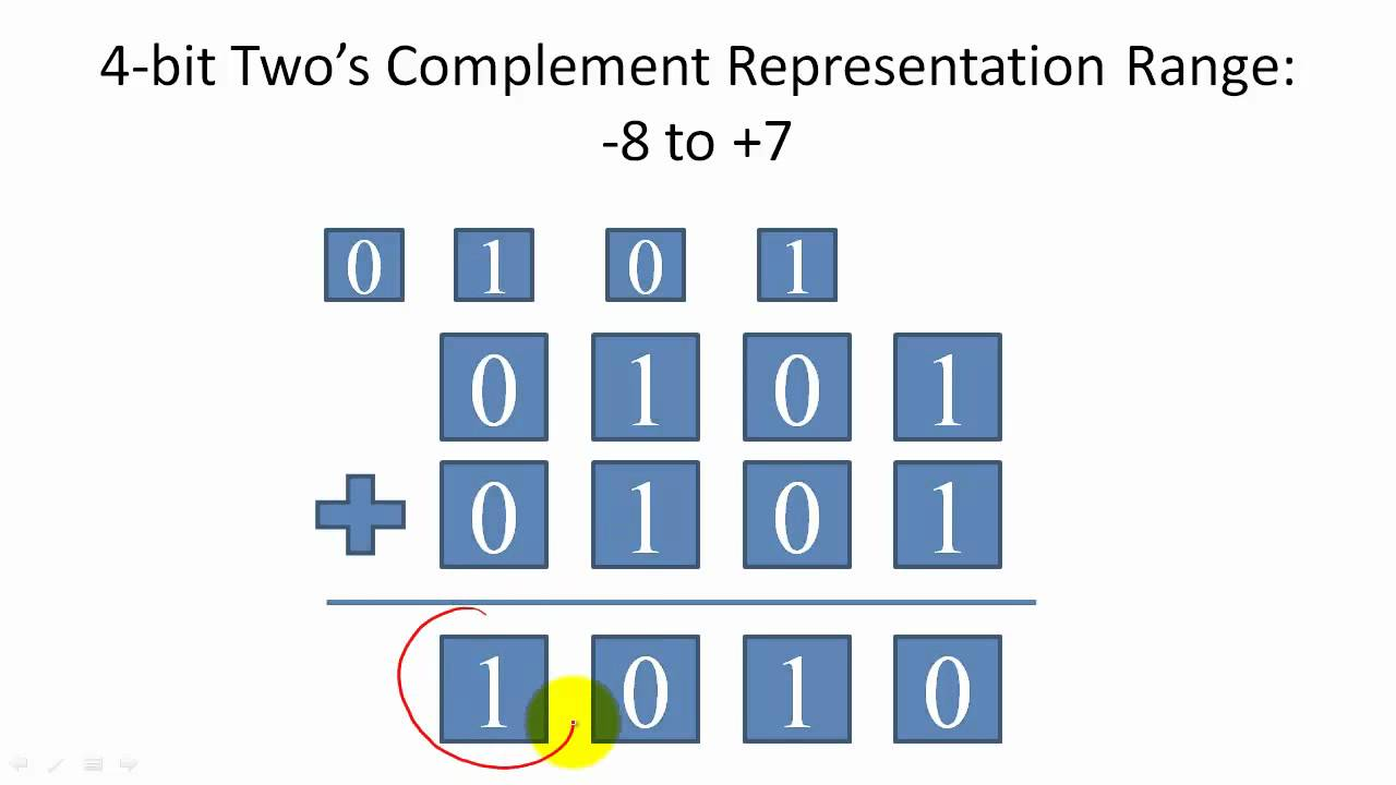 Two's Complement Representation and Overflow