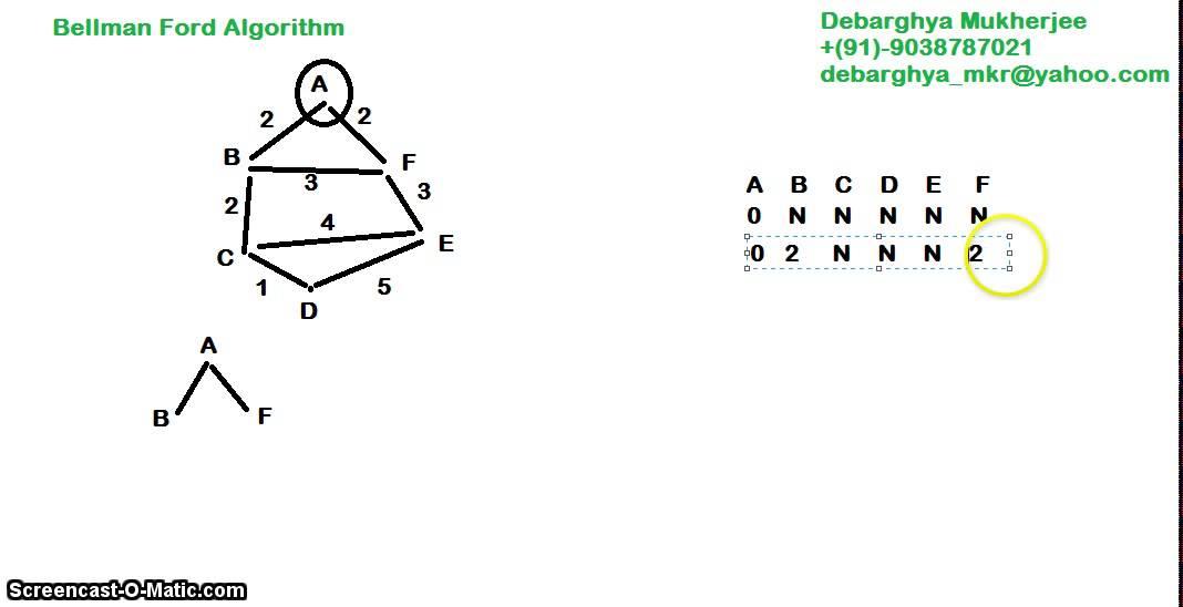 Bellman ford | bellman ford algorithm | bellman ford algorithm.