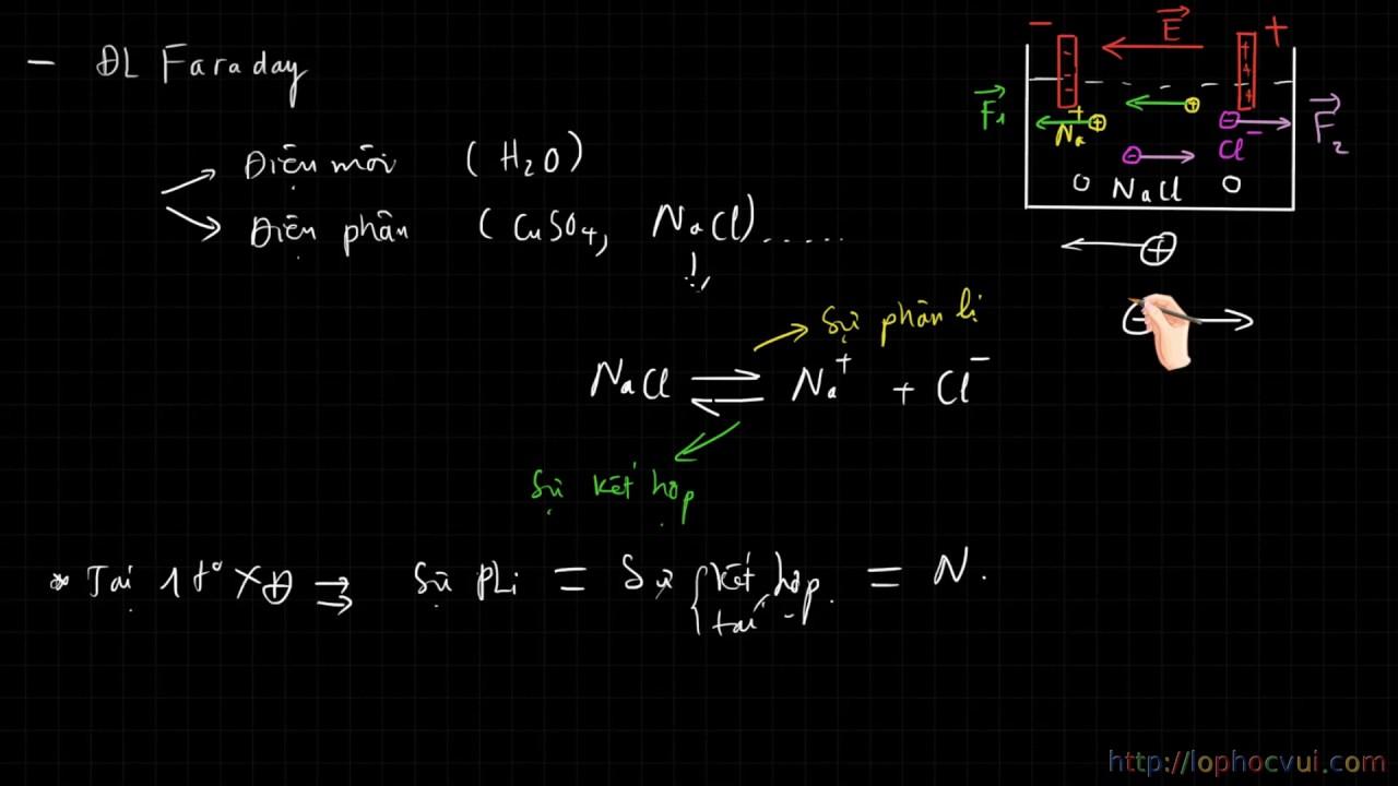 [Vật lí 11] Bài 19  Dòng điện trong chất điện phân  Định luật Faraday   Phần 1