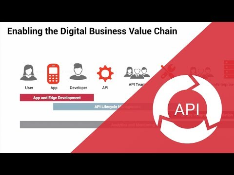 AMPLIFY API Management enables the digital value chain