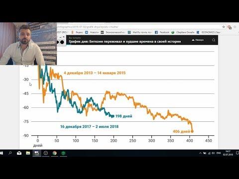 Нефть прогноз на июль | Что будет с Долларом? | Биткоин когда покупать? | Акции Xiaomi