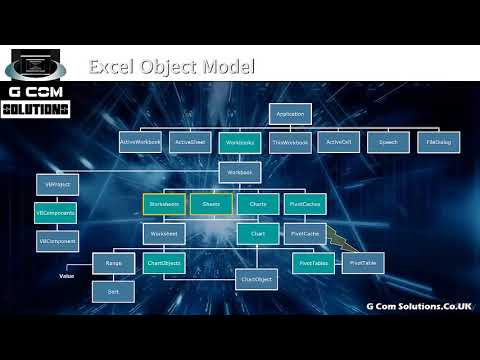 Excel VBA Macros: Hyper-disambiguated Excel VBA Programming : 1. The Excel object model