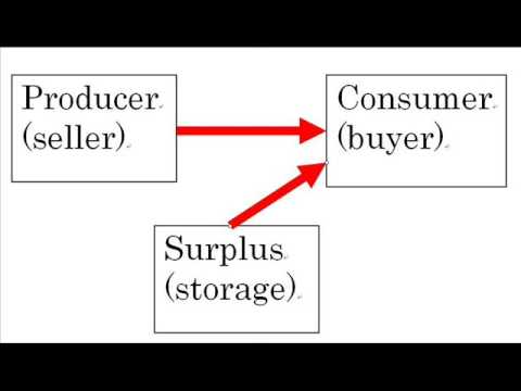 Economics 101: Supply and Demand