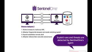 Ransomware Mitigation - SentinelOne's Rollback Demo