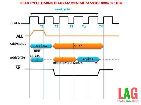 Read Cycle Timing Diagram Minimum Mode 8086 System(हिन्दी